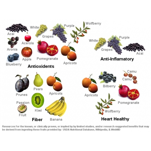 Monavie Fruits